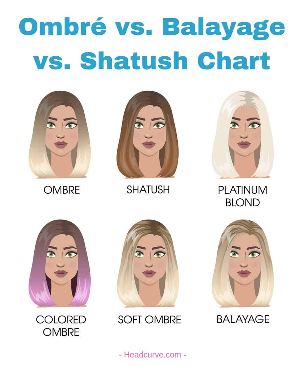 Balayage vs. Ombré Diagram