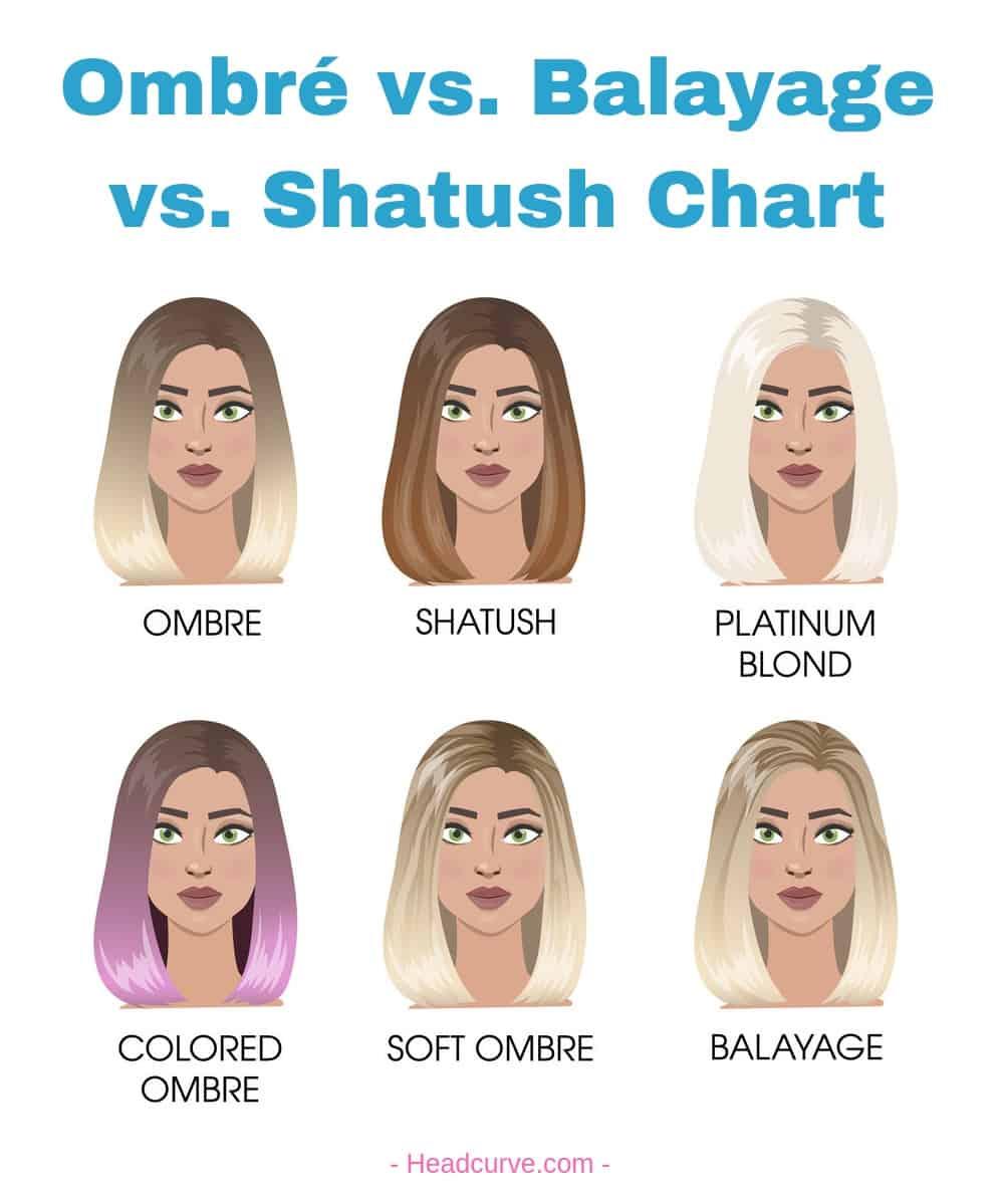 Ombré vs. Balayage vs. Shatush hair coloring chart