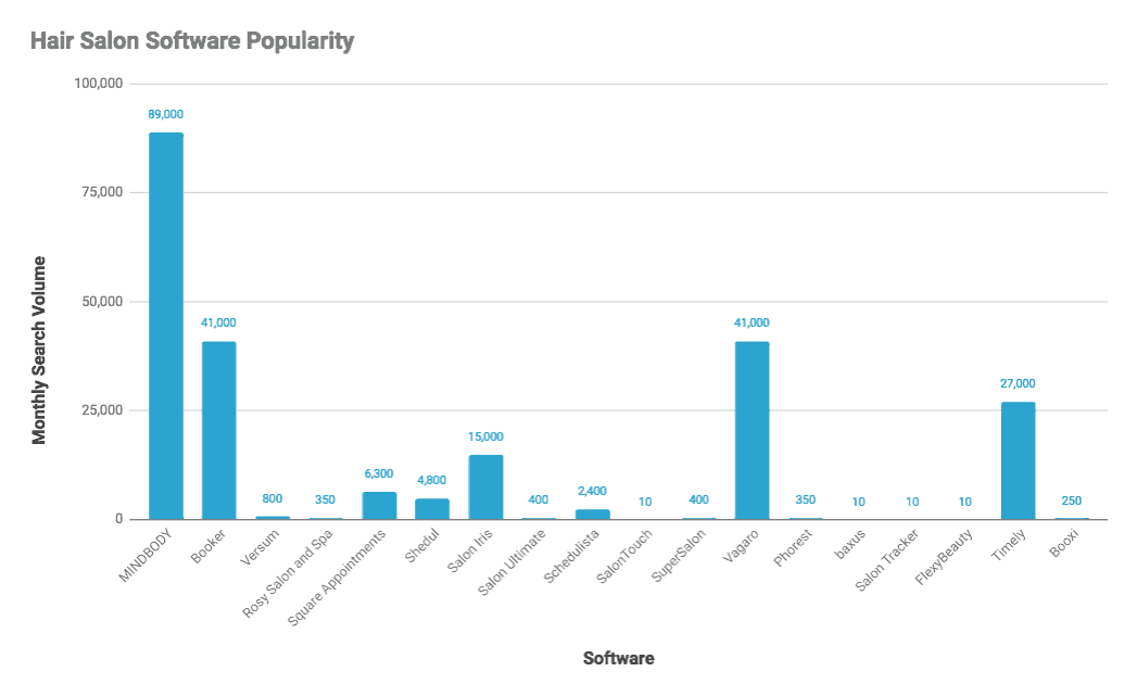 Hair salon software popularity chart